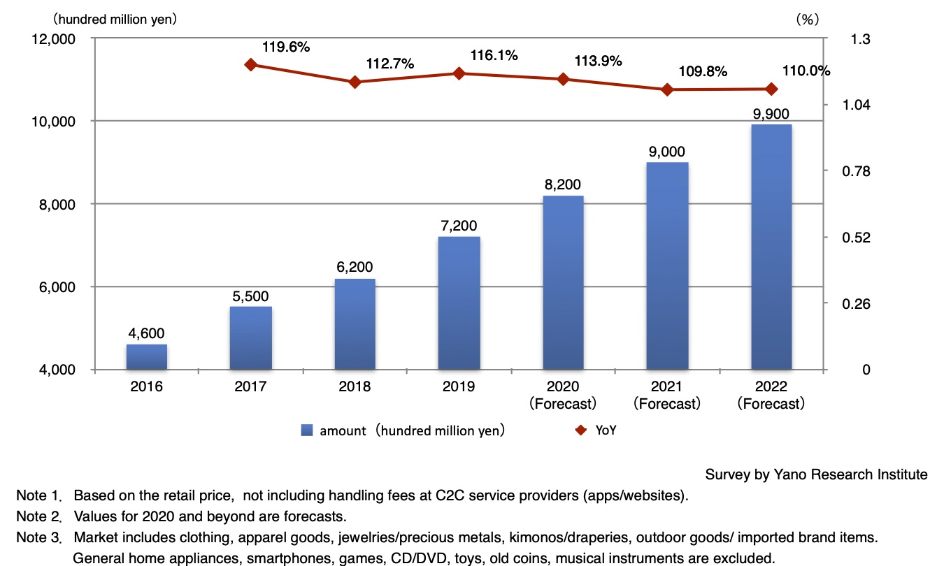 Transition and Forecast of Fashion Reuse (Secondhand) Market Size