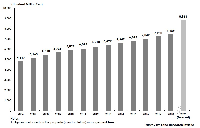 Transition and Forecast of Condominium Property Administration Fee Market Size
