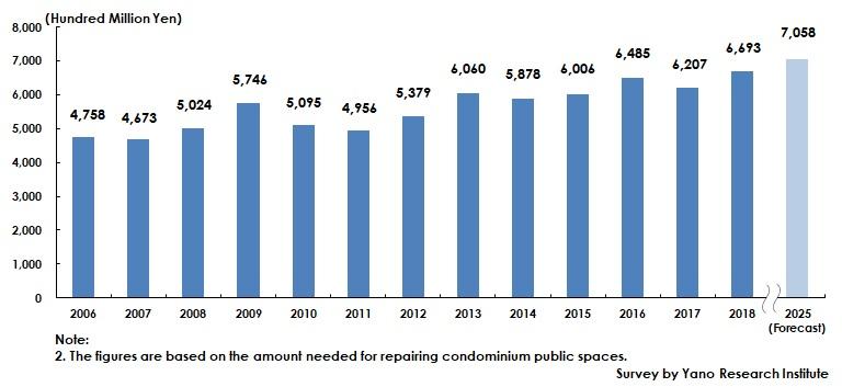 Transition and Forecast of Condominium Public-Space Repair Market Size