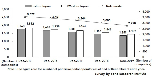 Transition of Number of Pachinko Parlor Operators