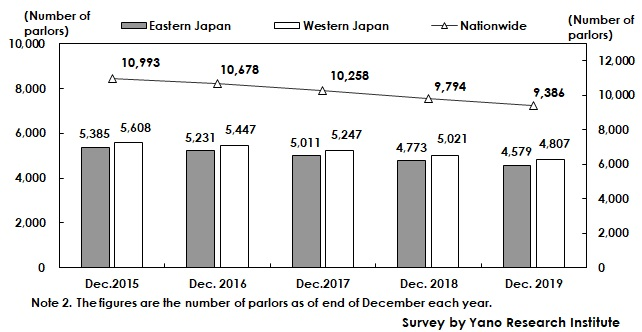 Transition of Number of Pachinko Parlors