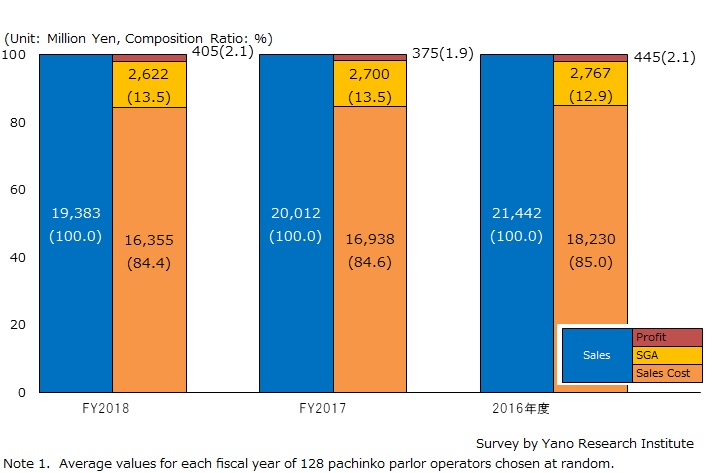 Transition of Pachinko Parlor Operators' Business Performances  (Average of 128 companies for 3 years)