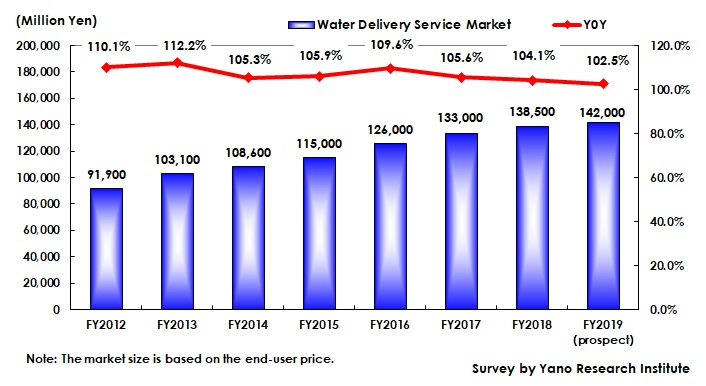Transition of Water Delivery Service Market Size