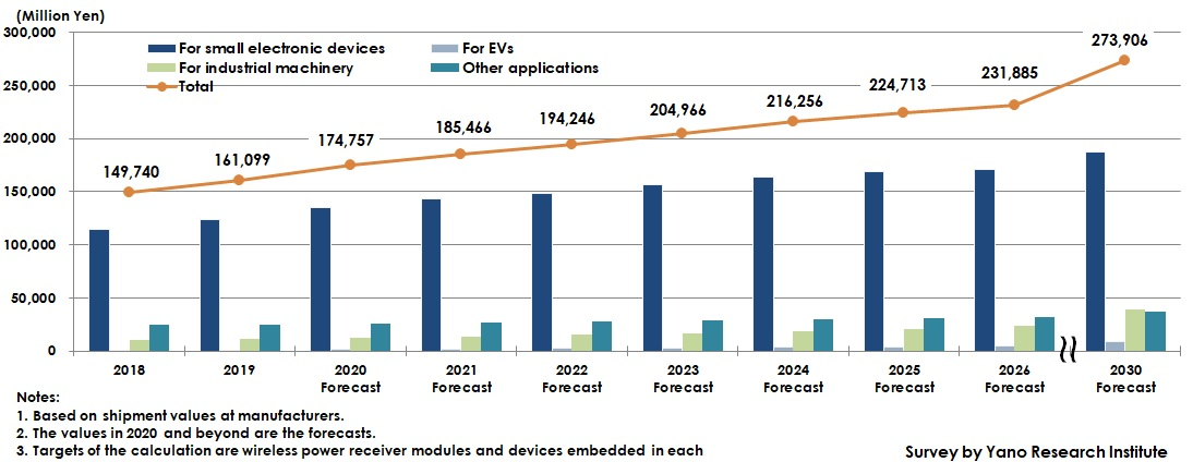Transition and Forecast of Global Market Size of Wireless Power Transfer Systems (Wireless Power Receiver Modules and Devices)