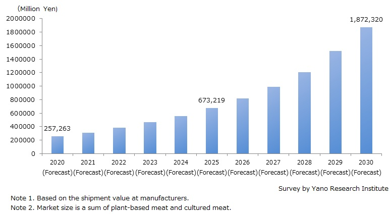 Global Market Size Forecast on Alternative Meat (Plant-Based Meat / Cultured Meat)