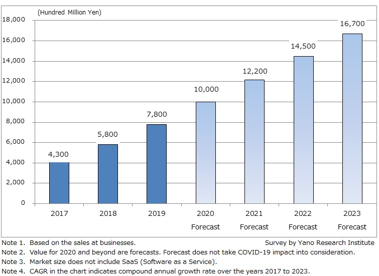 Size Transition and Forecast on Cloud Service Market (IaaS/PaaS)