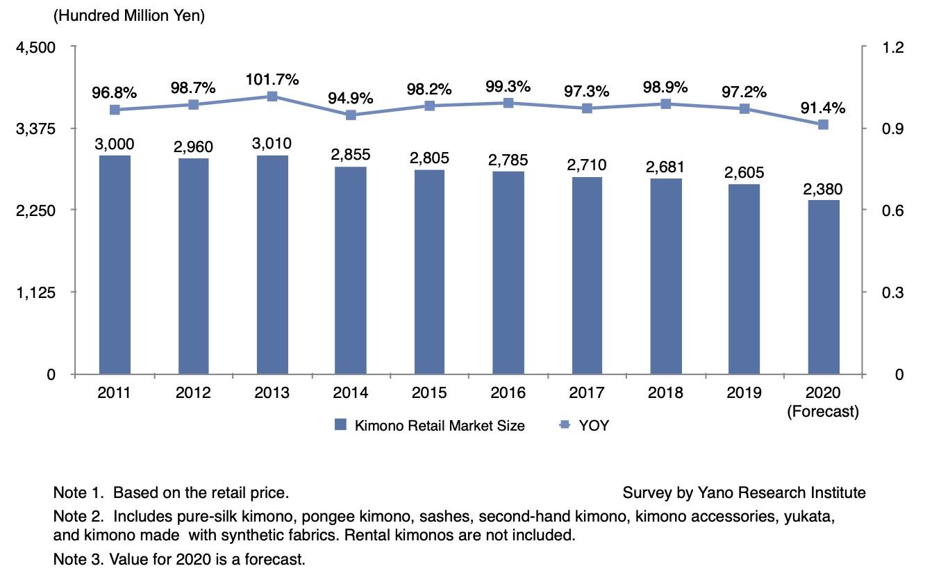Market Size Transition of Kimono Retail Market
