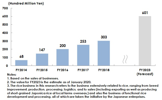 "Transition of Rice Business Market Size (including Exporting and Local Production of ""Japonica"" Rice Overseas)"