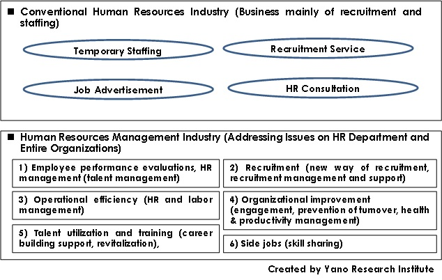 Categorization of Human Resources Industry