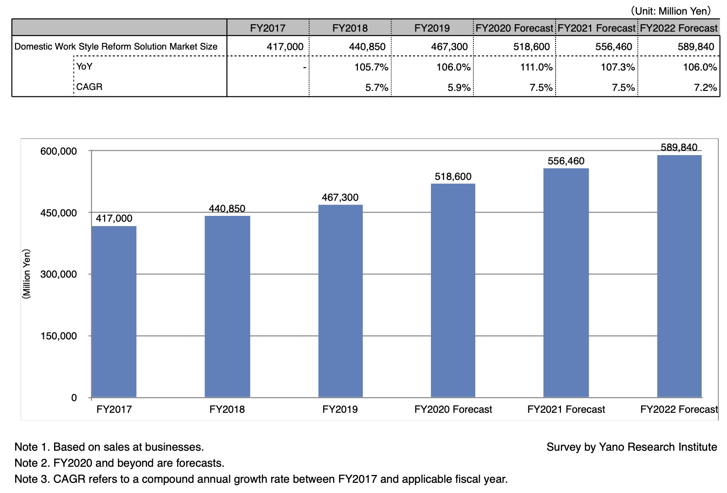 Transition and Forecast on Work Style Reform Solutions Market