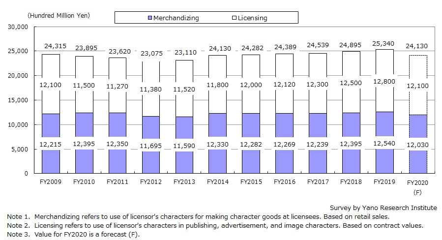 Transition of Character Business Market Size