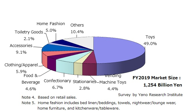 FY2019 Character Business Merchandising Market: Composition Ratio by Segment