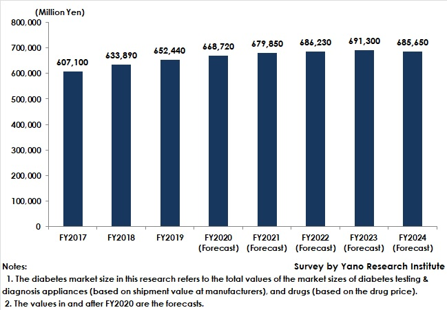 Transition of Diabetes Market Size (Total Market Value of Diabetes Testing/Diagnosis Appliances and Drugs)