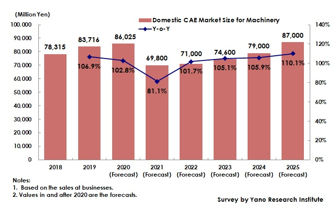 Transition and Forecast of Global CAE Market Size for Machinery