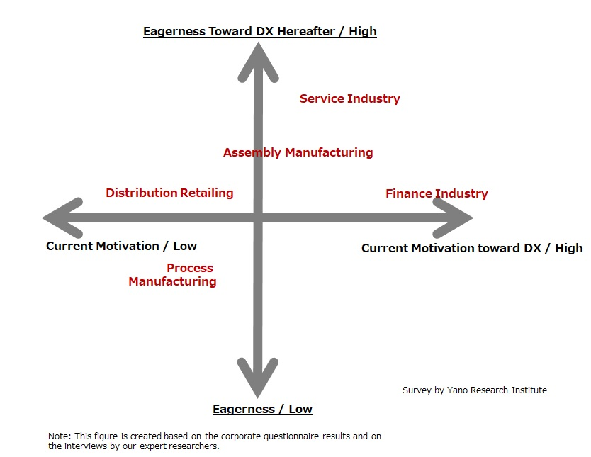 Eagerness toward DX (Aggressive) by Industry