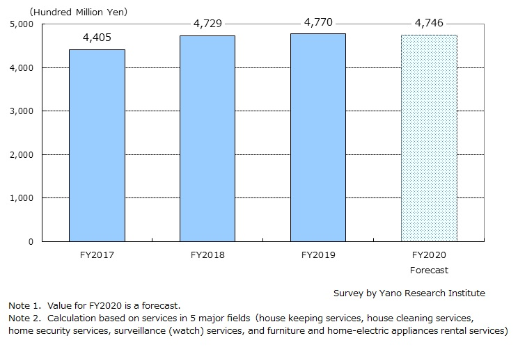 Size Transition & Forecast on Living Assistance Services Market (Total of 5 Major Fields)