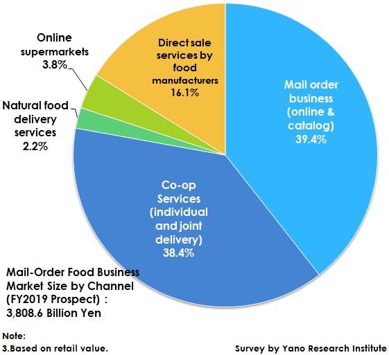 食品通販のチャネル別市場規模構成比(2019年度見込)