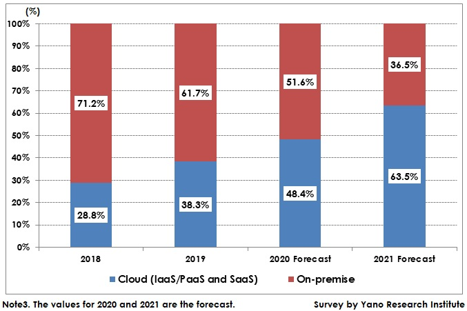 Transition and Forecast of Cloud ERP Usage Rate