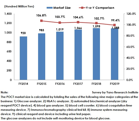 Transition of Domestic POCT Market Size
