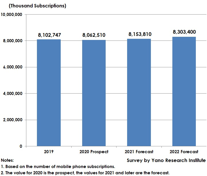 Forecast of Global Number of Mobile-Phone Subscriptions