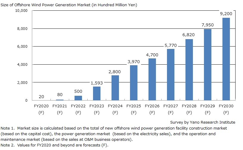 Market Size Forecast of Offshore Wind Power Genration