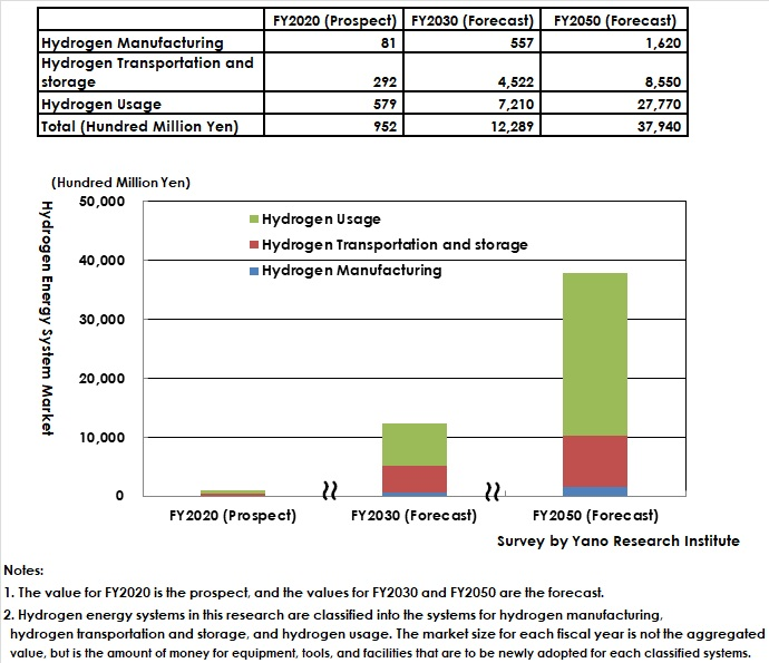 Future Forecasts of Hydrogen Energy Systems Market