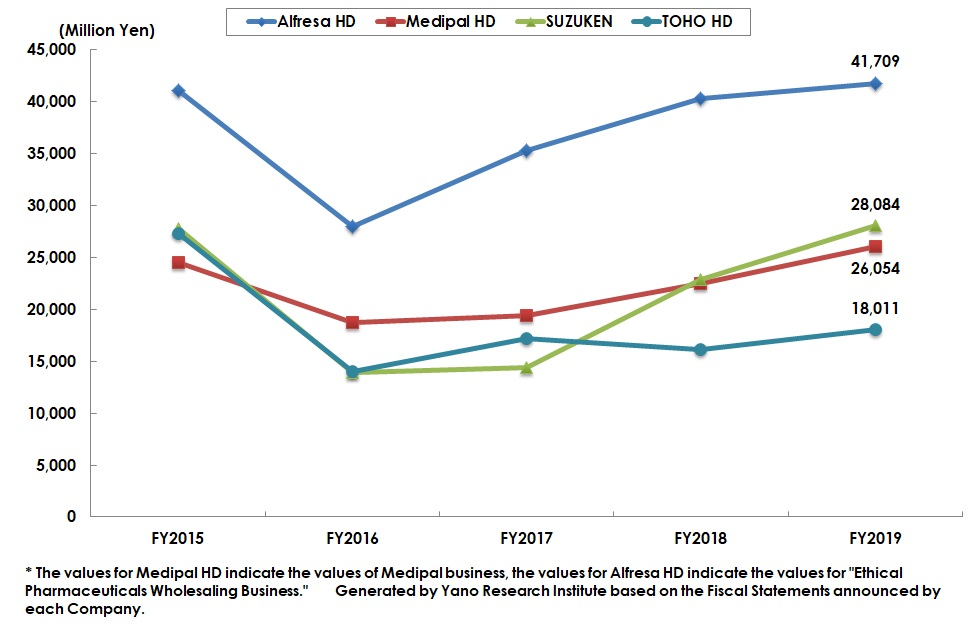 Transition of Operating Profits at Four Major Pharmaceutical Wholesalers