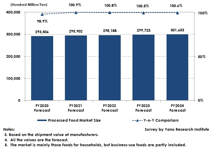 Forecast of Domestic Processed Food Market Size
