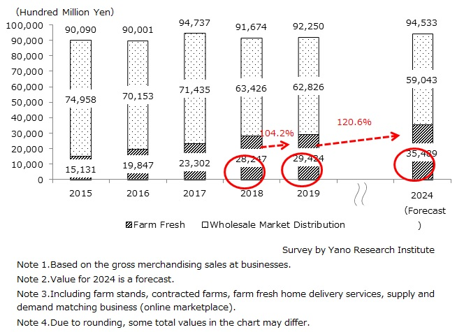 Market Size Transition and Forecast on Farm Fresh Business