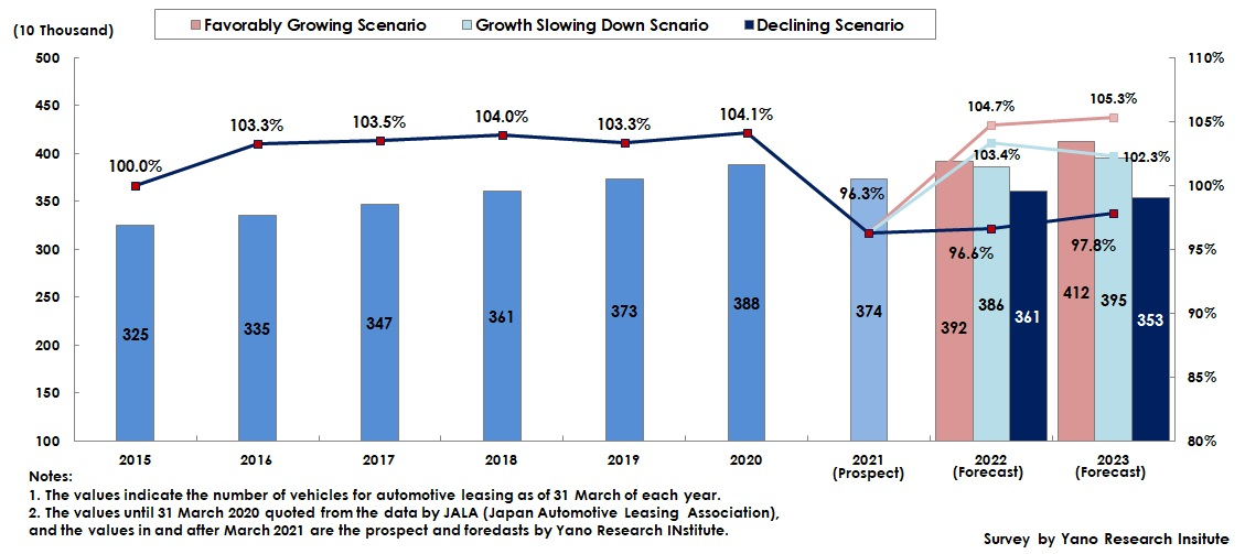 Transition and Forecast of Number of Vehicles Secured for Automotive Leasing