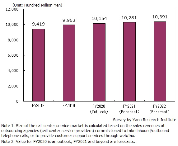 Transition and Forecast of Domestic Call Center Service Market Size