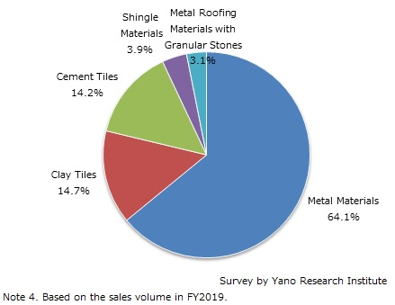 FY2019 Market Share of Domestic Roofing Materials by Material