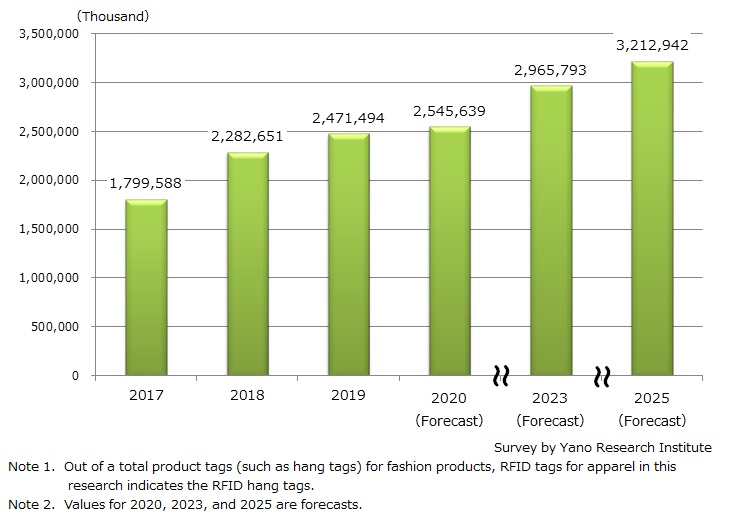Transition and Forecast of a Total Number of RFID Tags for Apparel (Hang Tags)