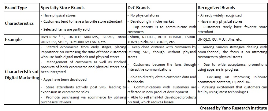 Comparison of Digital Marketing at Brands by Type