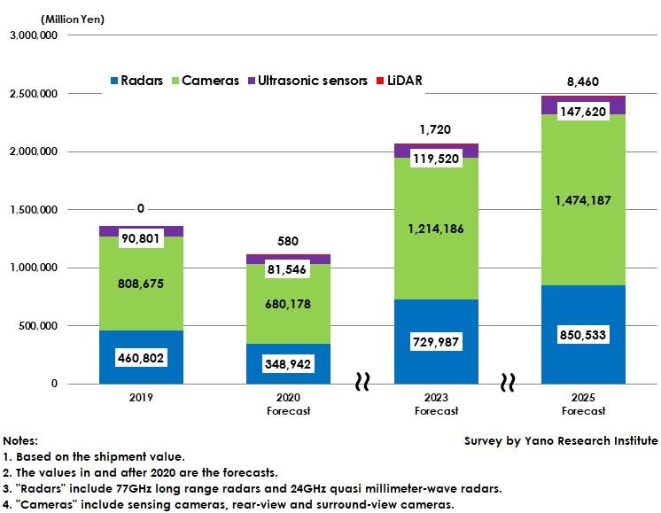 Forecast of Global ADAS/Autonomous Driving Systems Sensor Market Size