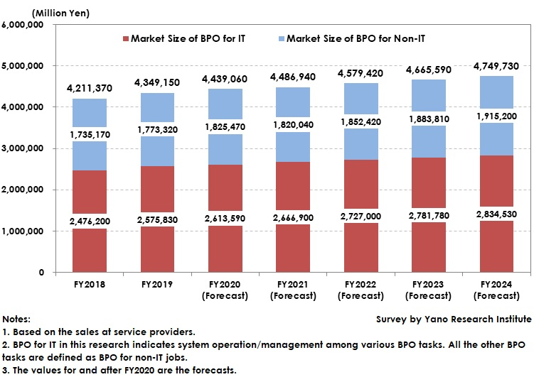 Forecast and Transition of Domestic BPO Market Size