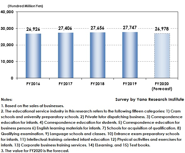 Transition of Entire Educational Service Industry Size (Total of Major 15 Service Categories)