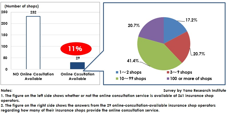 Availability of Online Consultation Service at Insurance Shops