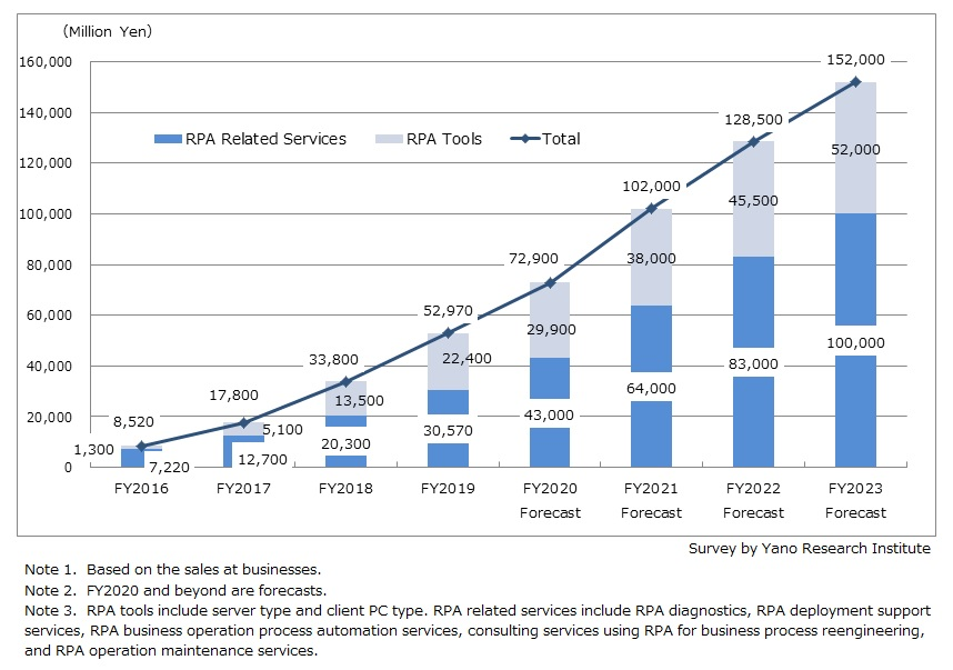 RPA Market Size Transition and Forecast