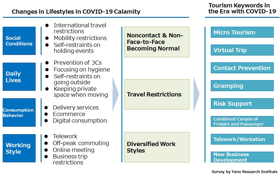 Keywords for Tourism in COVID-19 Calamity