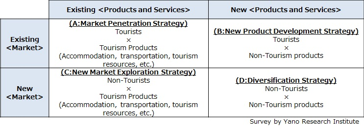 Directions of Business Development by Companies of Traveling and Tourism
