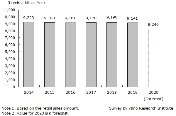 Market Size Transition and Forecast of Babies' and Children's Clothing