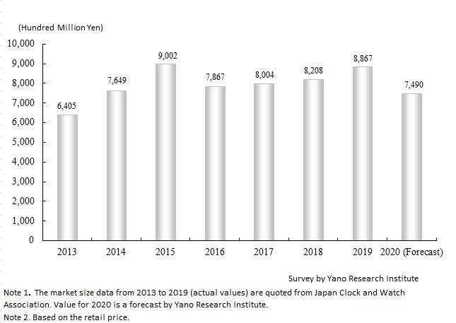 国内ウォッチ小売市場規模と予測
