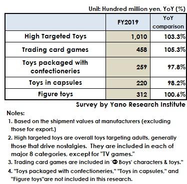 FY2019 Noteworthy Toy Market Size