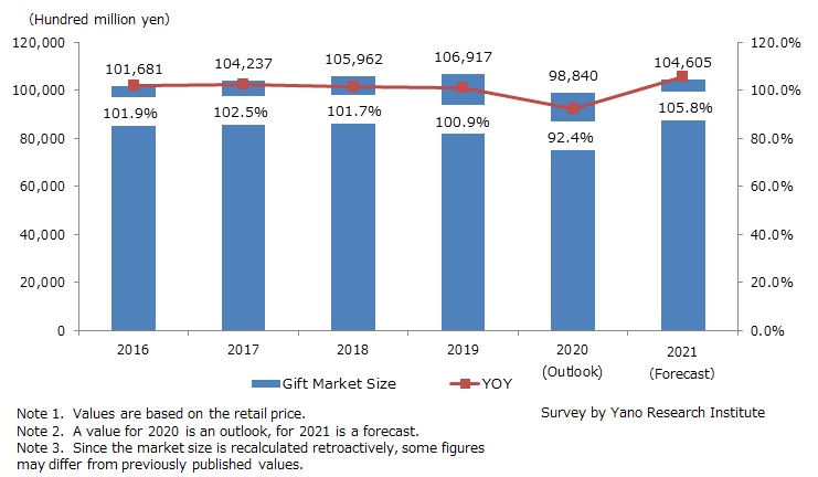 Transition and Forecast of the Gift Market Size
