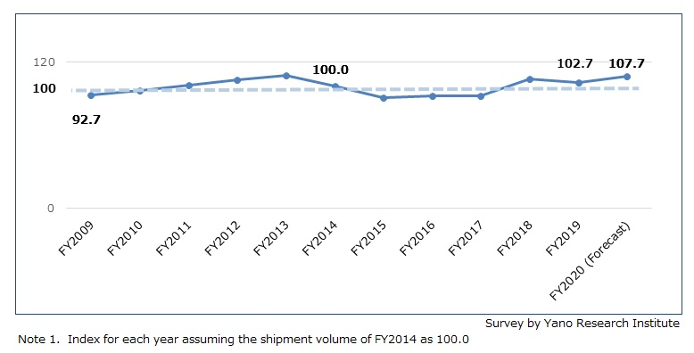 Transition of Indices Assuming the Volume of Shipments for FY2014 as 100 (High-end Products of General Anesthesia Systems, Ventilators, Electrosurgical Knives and Surgical Microscopes Used in Operating Rooms)