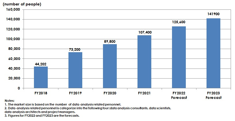 Forecast of Domestic Size of Data-Analysis Related Personnel