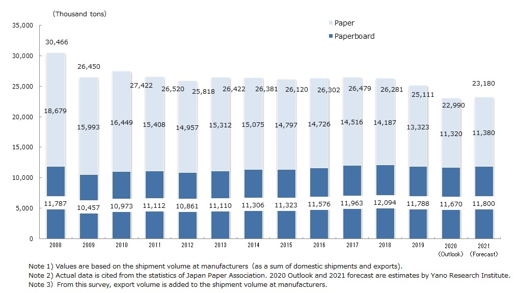 Transition and Forecast on Paper and Paperboard Shipment Volume