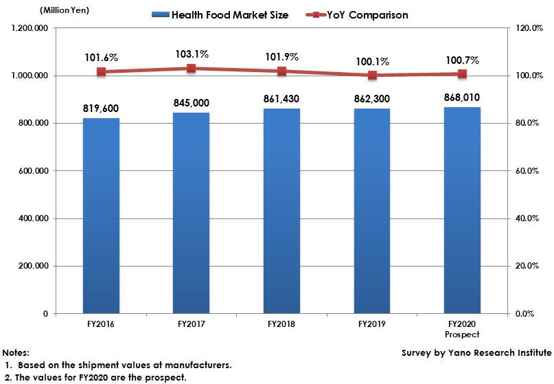 Transition of Health Food Market Size