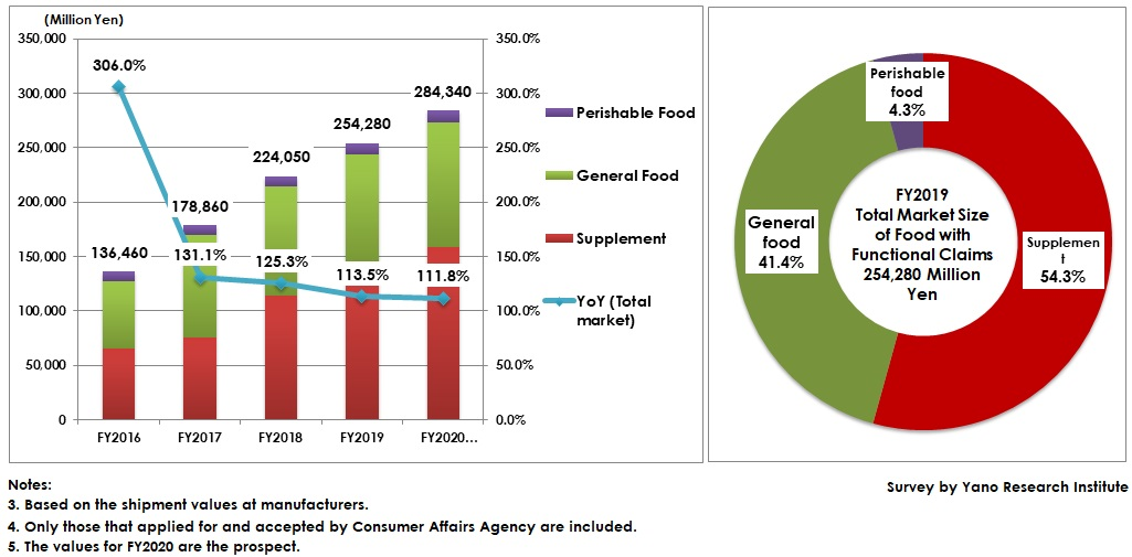 Transition of Foods with Function Claims Market Size and Market Share by Food Category